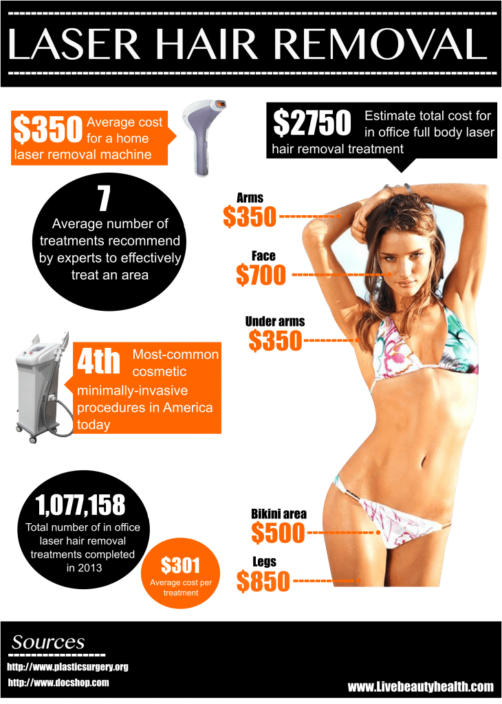 best permanent hair removal at home-infographic